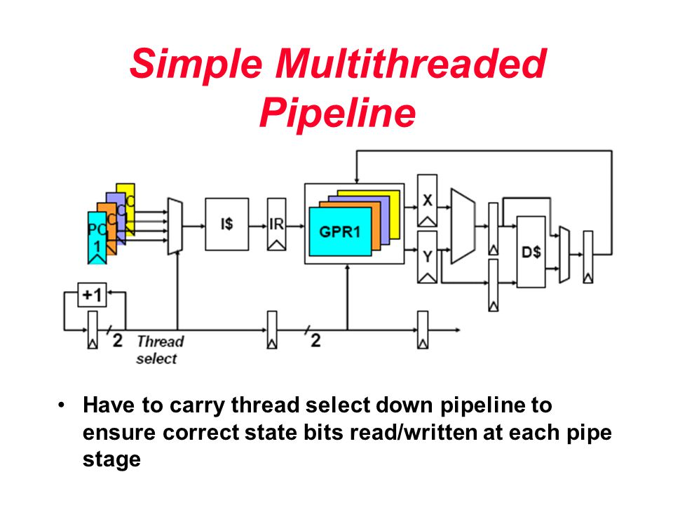 Simple Multithreaded Pipeline Have to carry thread select down pipeline to ensure correct state bits read/written at each pipe stage