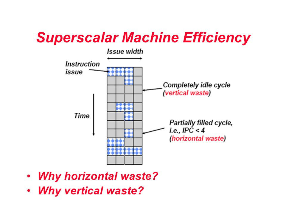 Superscalar Machine Efficiency Why horizontal waste? Why vertical waste?