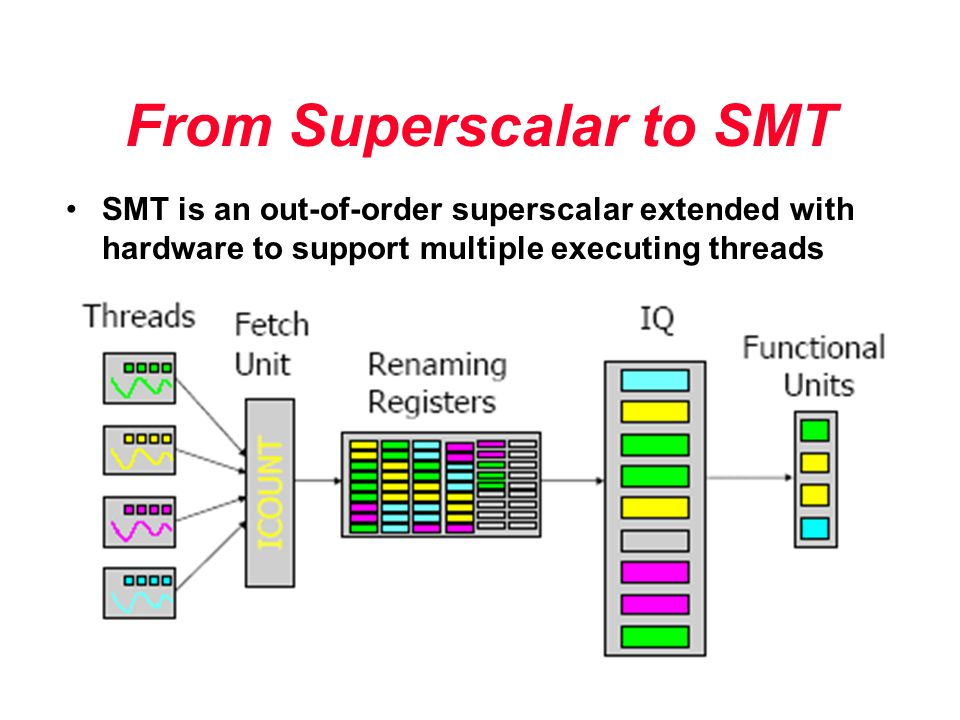 From Superscalar to SMT SMT is an out-of-order superscalar extended with hardware to support multiple executing threads