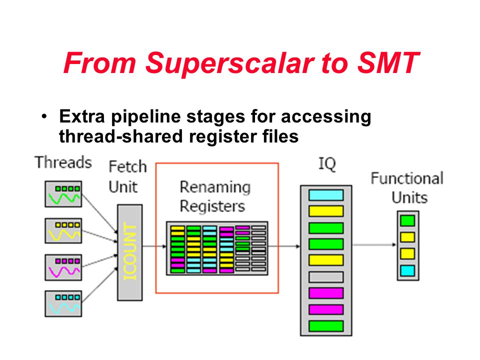 From Superscalar to SMT Extra pipeline stages for accessing thread-shared register files