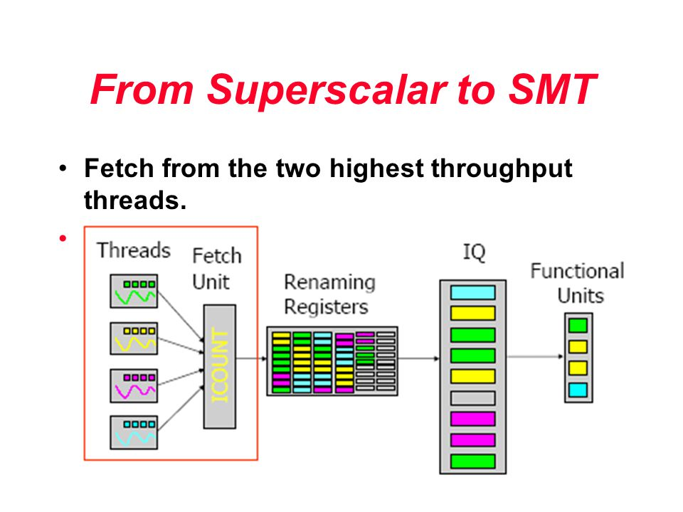 From Superscalar to SMT Fetch from the two highest throughput threads. Why