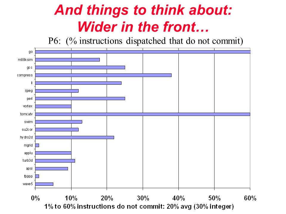 And things to think about: Wider in the front… P6: (% instructions dispatched that do not commit)