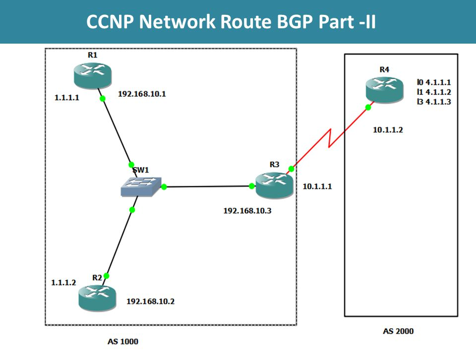 CCNP Network Route BGP Part -II