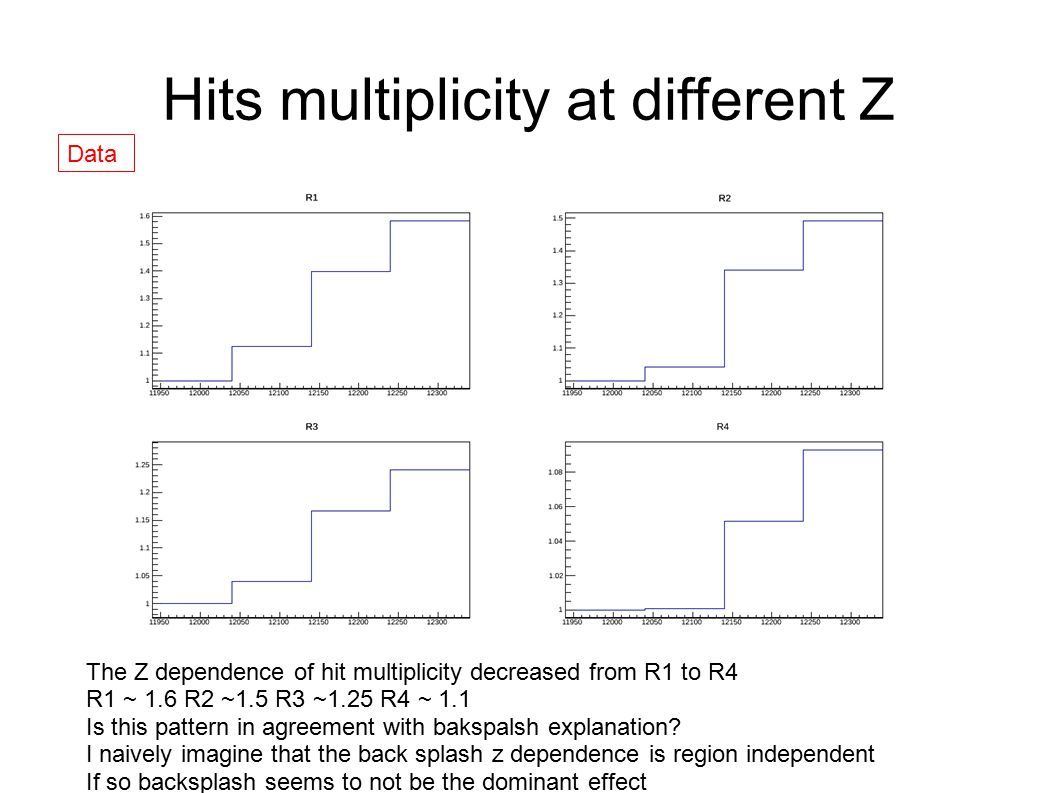 Hits multiplicity at different Z The Z dependence of hit multiplicity decreased from R1 to R4 R1 ~ 1.6 R2 ~1.5 R3 ~1.25 R4 ~ 1.1 Is this pattern in agreement with bakspalsh explanation.