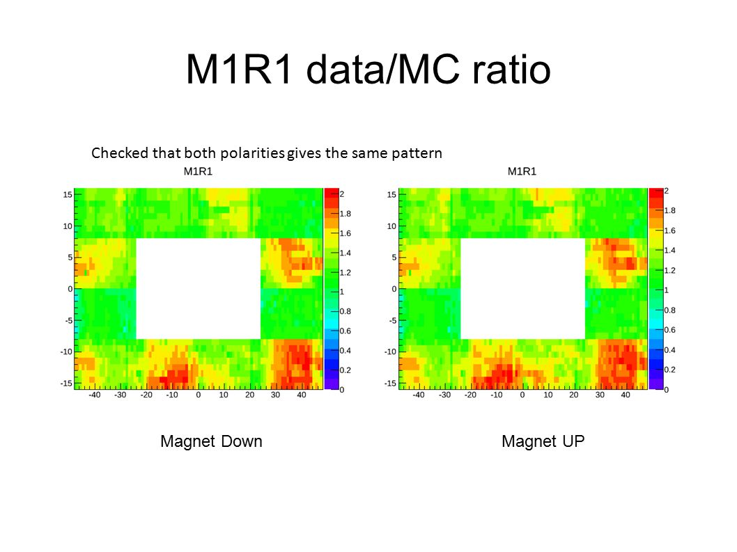 M1R1 data/MC ratio Magnet DownMagnet UP Checked that both polarities gives the same pattern