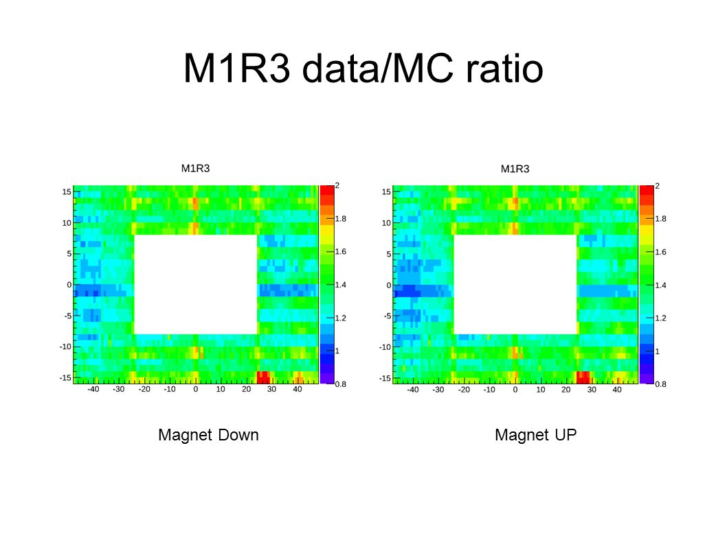 M1R3 data/MC ratio Magnet DownMagnet UP