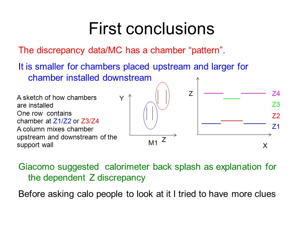 First conclusions The discrepancy data/MC has a chamber pattern .