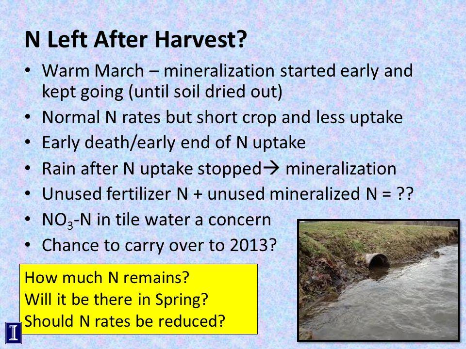 N Left After Harvest.
