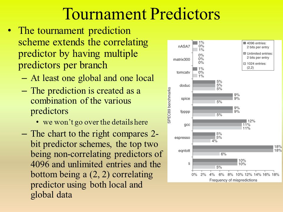 Tournament Predictors The tournament prediction scheme extends the correlating predictor by having multiple predictors per branch – At least one global and one local – The prediction is created as a combination of the various predictors we won't go over the details here – The chart to the right compares 2- bit predictor schemes, the top two being non-correlating predictors of 4096 and unlimited entries and the bottom being a (2, 2) correlating predictor using both local and global data