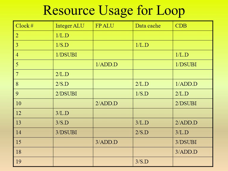Resource Usage for Loop Clock #Integer ALUFP ALUData cacheCDB 21/L.D 31/S.D1/L.D 41/DSUBI1/L.D 51/ADD.D1/DSUBI 72/L.D 82/S.D2/L.D1/ADD.D 92/DSUBI1/S.D2/L.D 102/ADD.D2/DSUBI 123/L.D 133/S.D3/L.D2/ADD.D 143/DSUBI2/S.D3/L.D 153/ADD.D3/DSUBI 183/ADD.D 193/S.D