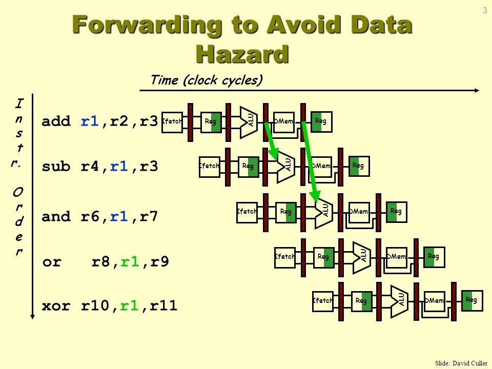 Time (clock cycles) I n s t r. O r d e r add r1,r2,r3 sub r4,r1,r3 and r6,r1,r7 or r8,r1,r9 xor r10,r1,r11 Reg ALU DMemIfetch Reg ALU DMemIfetch Reg A