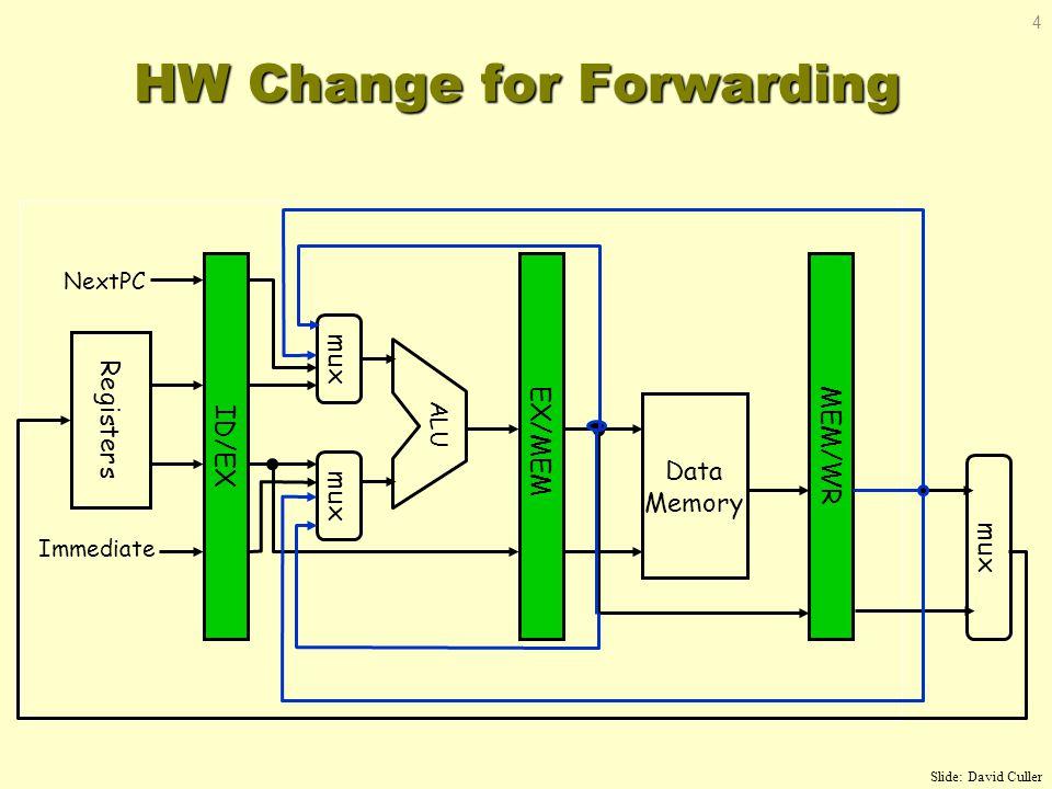 HW Change for Forwarding MEM/WR ID/EX EX/MEM Data Memory ALU mux Registers NextPC Immediate mux Slide: David Culler 4