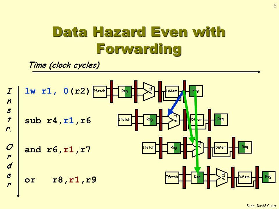 Time (clock cycles) I n s t r. O r d e r lw r1, 0(r2) sub r4,r1,r6 and r6,r1,r7 or r8,r1,r9 Data Hazard Even with Forwarding Reg ALU DMemIfetch Reg AL
