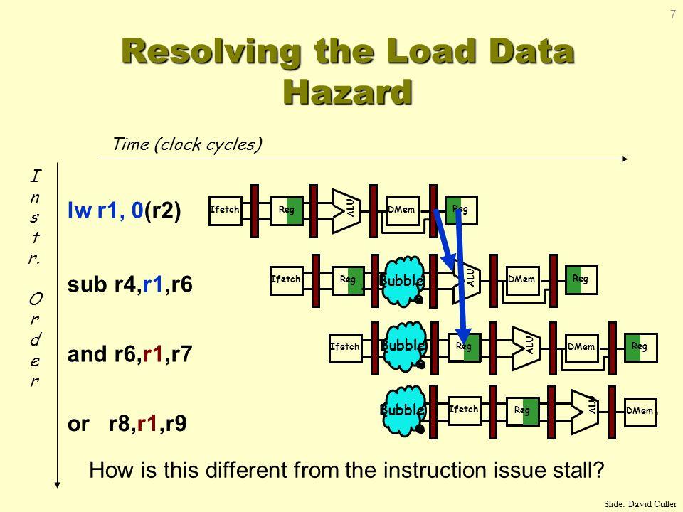 Resolving the Load Data Hazard Time (clock cycles) or r8,r1,r9 I n s t r. O r d e r lw r1, 0(r2) sub r4,r1,r6 and r6,r1,r7 Reg ALU DMemIfetch Reg Ifet