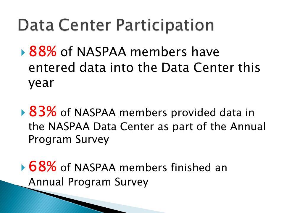 N=278 Members NASPAA 11-12 Annual Program Survey