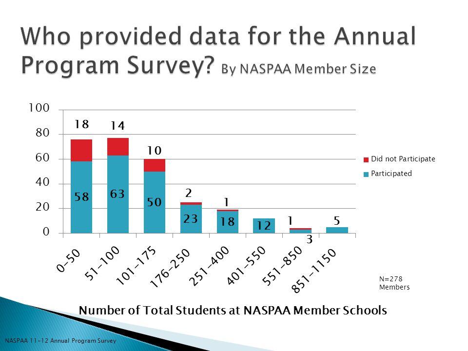  23,015 students Average: 121 students; Median: 95 students; Range: 12-910  N =190 programs; 174 schools  63% NASPAA Member schools