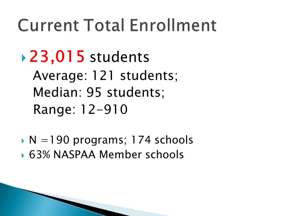 * R1-R3=Members with 0-175 Students; R4-R8= Members with 176-1150 students NASPAA 11-12 Annual Program Survey N=174 Member Schools (190 programs)