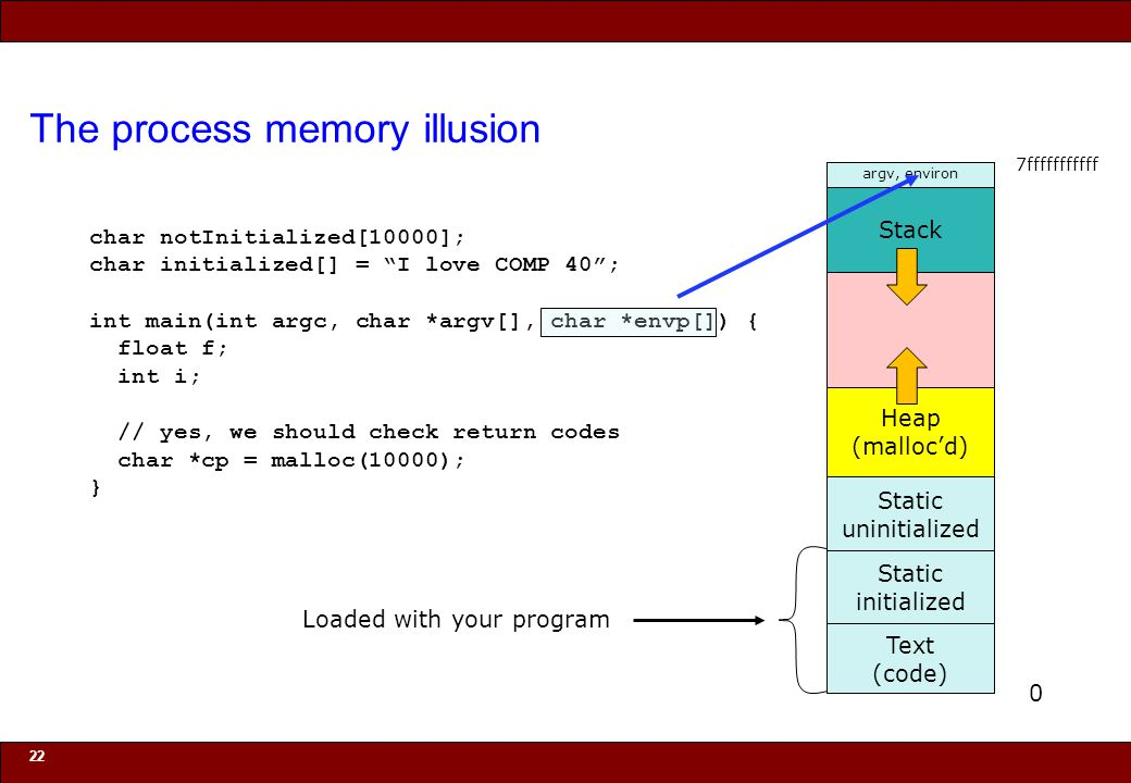 © 2010 Noah Mendelsohn The process memory illusion 22 Stack Text (code) Static initialized Static uninitialized Heap (malloc'd) argv, environ Loaded w