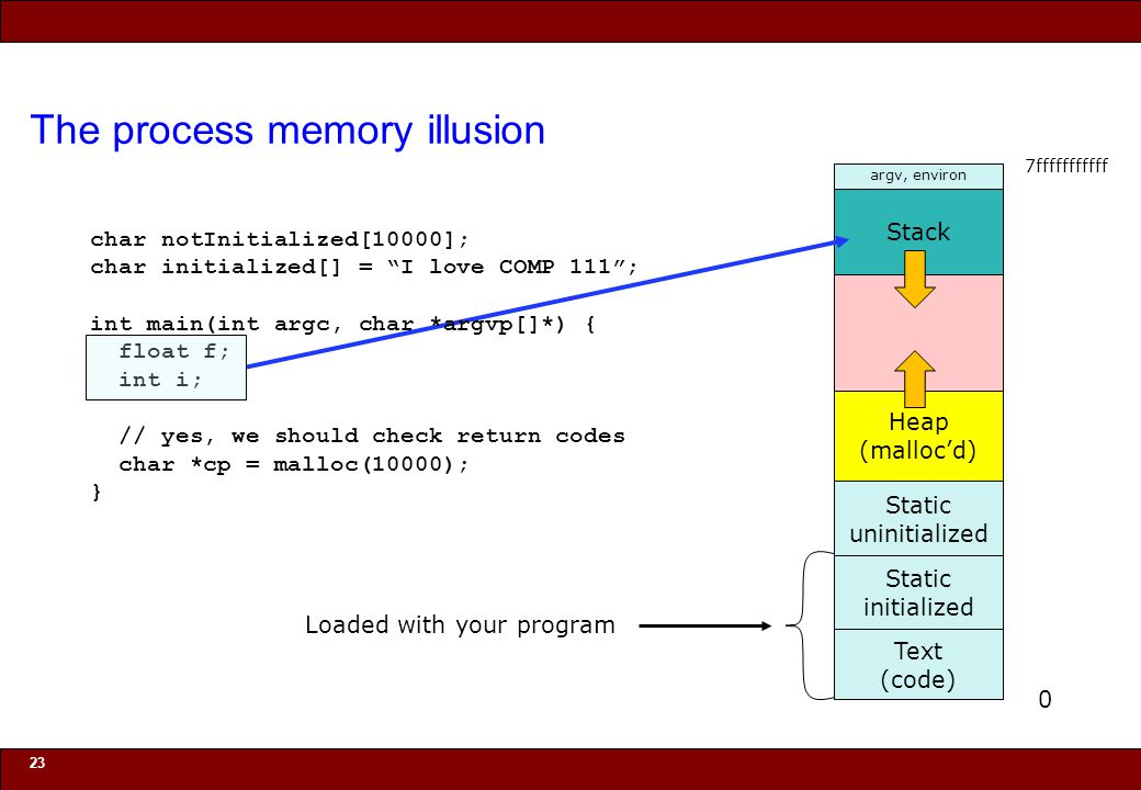 © 2010 Noah Mendelsohn The process memory illusion 23 Stack Text (code) Static initialized Static uninitialized Heap (malloc'd) argv, environ Loaded w