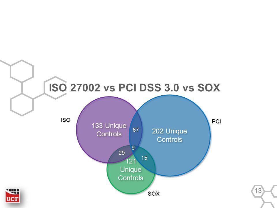 121 Unique Controls ISO 27002 vs PCI DSS 3.0 vs SOX 13 133 Unique Controls 202 Unique Controls 9 15 67 29 SOX ISO PCI