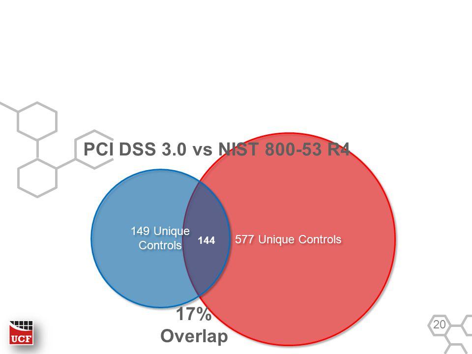 577 Unique Controls 149 Unique Controls PCI DSS 3.0 vs NIST 800-53 R4 20 144 17% Overlap