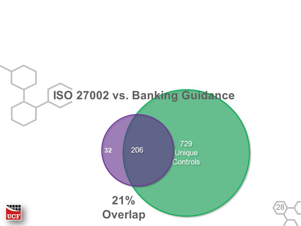 729 Unique Controls 729 Unique Controls ISO 27002 vs. Banking Guidance 28 21% Overlap 206 32