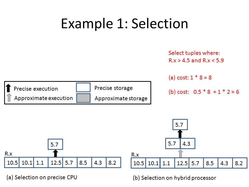 Example 1: Selection 5.7 4.3 5.7 10.510.11.112.55.78.54.38.2 (b) Selection on hybrid processor R.x Approximate execution Precise execution Precise storage Approximate storage 5.7 10.510.11.112.55.78.54.38.2 (a) Selection on precise CPU R.x Select tuples where: R.x > 4.5 and R.x < 5.9 (a) cost: 1 * 8 = 8 (b) cost:0.5 * 8+ 1 * 2 = 6