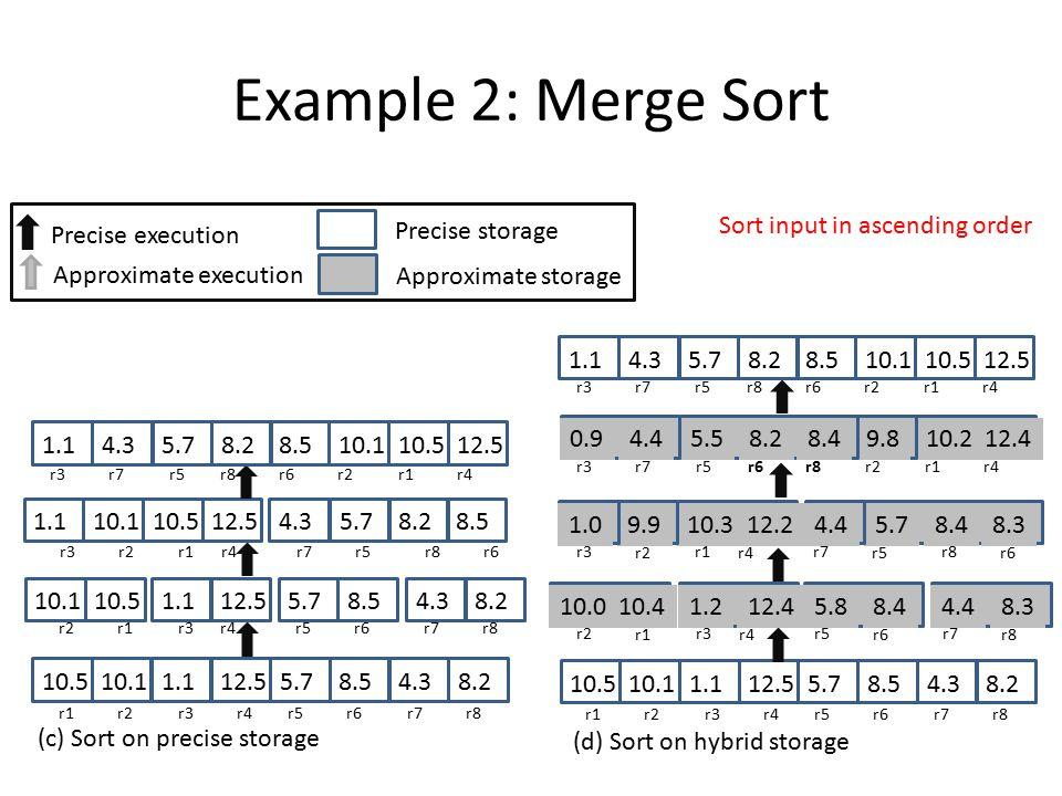 Example 2: Merge Sort 10.510.11.112.55.78.54.38.2 (c) Sort on precise storage r1 r2 r3 r4 r5 r6 r7 r8 1.15.710.510.1 r2 r1 8.5 r5 r6 4.38.2 r7 r8 12.5 r3 r4 12.5 r1 10.510.11.1 r3 r2r4 5.78.24.38.5 r7 r5 r8 r6 10.510.11.112.55.78.24.38.5 r3 r7 r5 r8 r6 r2 r1 r4 10.510.11.112.55.78.54.38.2 (d) Sort on hybrid storage r1 r2 r3 r4 r5 r6 r7 r8 10.410.01.212.45.88.44.48.3 r2 r1 r3 r4 r5 r6 r7 r8 10.39.91.012.25.78.44.48.3 r3 r2 r1 r4 r7 r5 r8 r6 10.29.80.912.45.58.24.48.4 r3 r7 r5 r6 r8 r2 r1 r4 10.510.11.112.55.78.24.38.5 r3 r7 r5 r8 r6 r2 r1 r4 Approximate execution Precise execution Precise storage Approximate storage Sort input in ascending order
