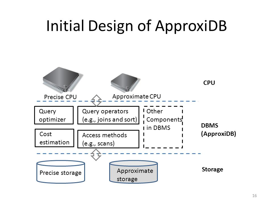 Initial Design of ApproxiDB 16 Precise storage Approximate storage Storage DBMS (ApproxiDB) Precise CPU Approximate CPU Cost estimation Query optimize