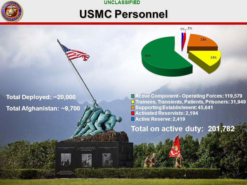 UNCLASSIFIED 4 USMC Personnel Active Component - Operating Forces: 119,579 Trainees, Transients, Patients, Prisoners: 31,949 Supporting Establishment: 45,641 Activated Reservists: 2,194 Active Reserve: 2,419 Total on active duty: 201,782 Total Deployed: ~20,000 Total Afghanistan: ~9,700