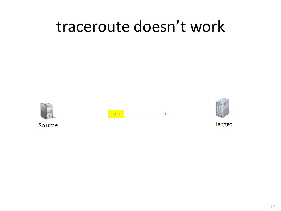 14 traceroute doesn't work Target TTL=1 Source