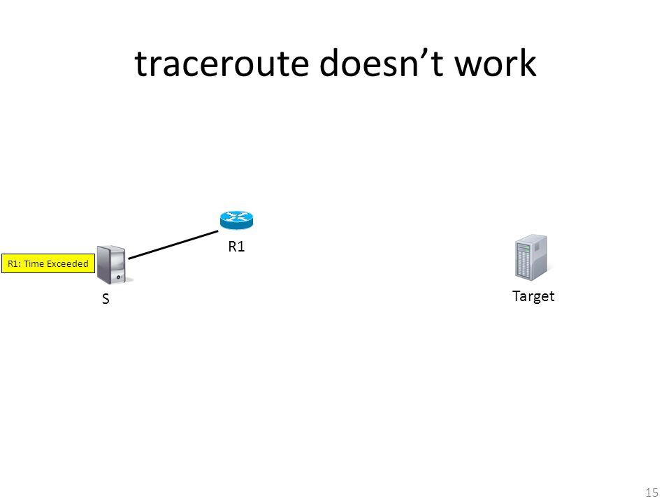 15 traceroute doesn't work S R1 R1: Time Exceeded Target