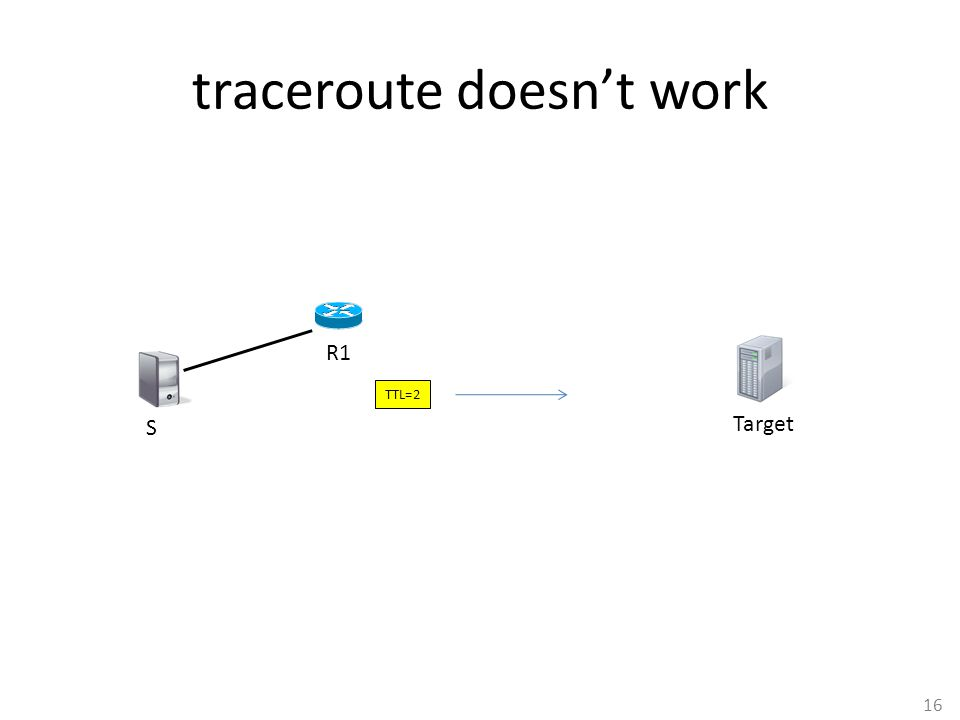 16 traceroute doesn't work S R1 Target TTL=2