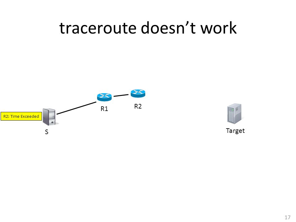 17 traceroute doesn't work S R1 Target R2: Time Exceeded R2