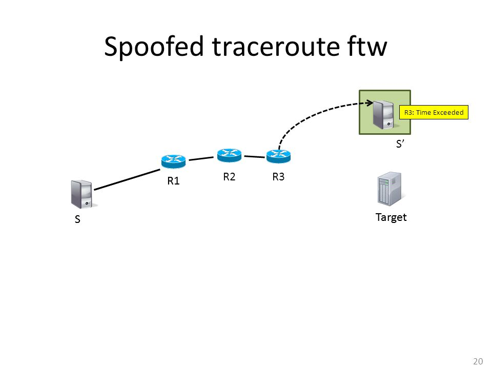 20 Spoofed traceroute ftw S R1 Target S R1 Target S' R2 R3: Time Exceeded R3