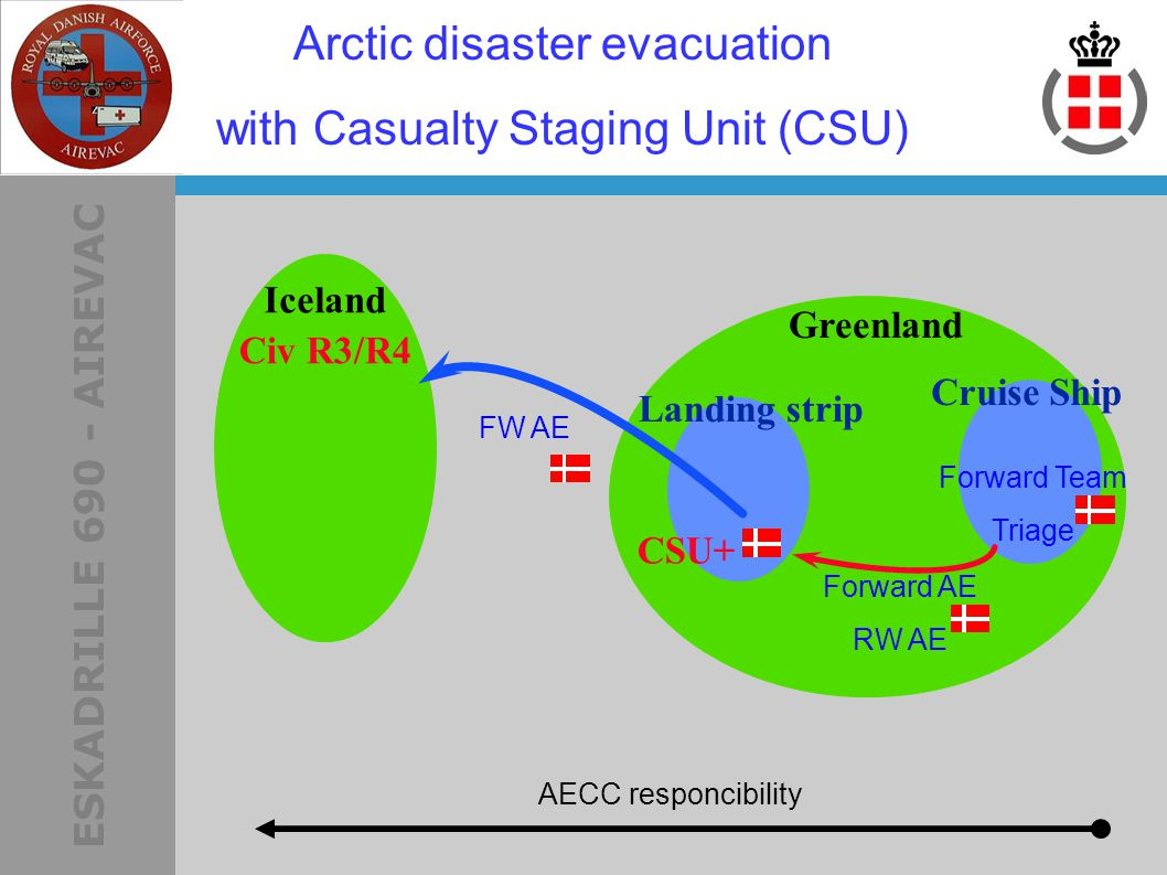 ESKADRILLE 690 - AIREVAC AECC responcibility Iceland Arctic disaster evacuation with Casualty Staging Unit (CSU) Forward Team Triage Greenland CSU+ Civ R3/R4 Cruise Ship Landing strip FW AE Forward AE RW AE