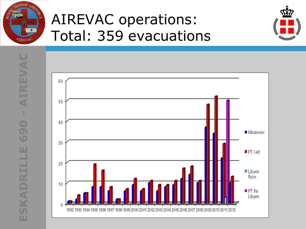 ESKADRILLE 690 - AIREVAC AIREVAC operations: Total: 359 evacuations