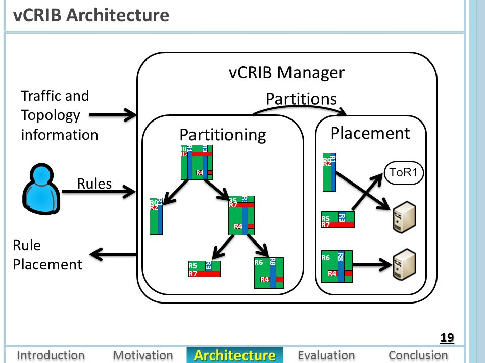 Introduction Motivation Evaluation Conclusion Architecture vCRIB Architecture 19 R6 R4 R8 R5 R3 R7 R0 R2 R1 R0 R4 R3 R2 R1 R5 R4 R3 R7 Partitioning Placement R6 R4 R8 R5 R3 R7 R0 R2 R1 Partitions Traffic and Topology information Rule Placement vCRIB Manager Rules