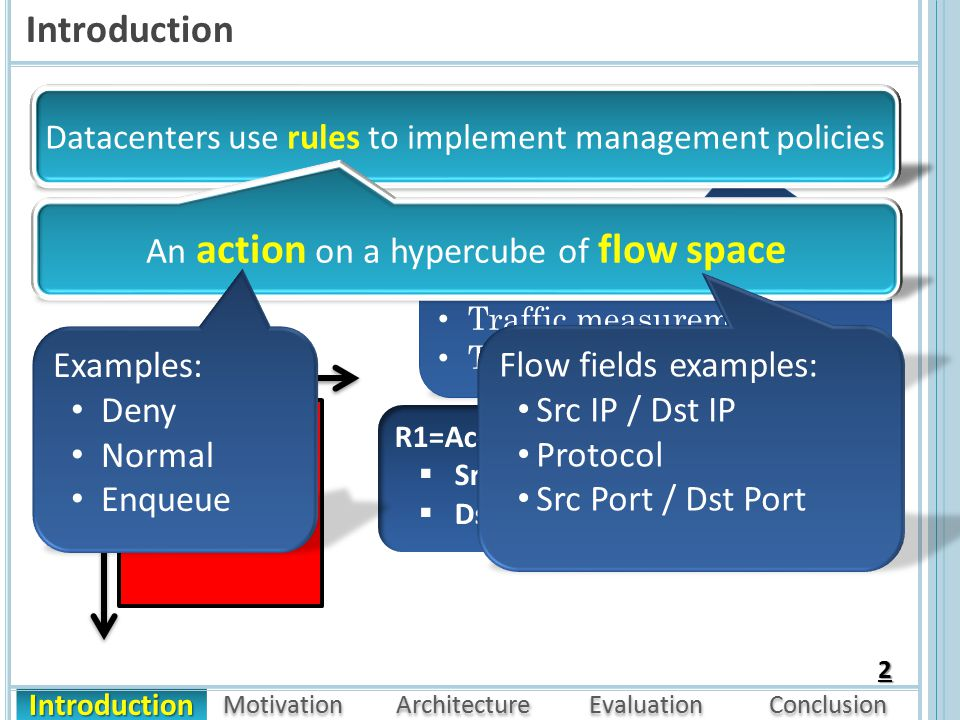 Introduction Motivation Architecture Evaluation Conclusion Introduction 2 Datacenters use rules to implement management policies Access control Rate limiting Traffic measurement Traffic engineering Datacenters use rules to implement management policies R1 Src IP Dst IP R1=Accept  SrcIP: 12.0.0.0/8  DstIP: 10.0.0.0/16 An action on a hypercube of flow space Examples: Deny Normal Enqueue Flow fields examples: Src IP / Dst IP Protocol Src Port / Dst Port