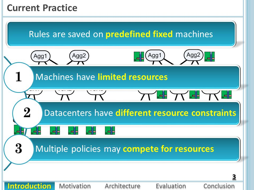 Introduction Motivation Architecture Evaluation Conclusion Current Practice 3 Rules are saved on predefined fixed machines Multiple policies may compete for resources Machines have limited resources Datacenters have different resource constraints 1 2 3