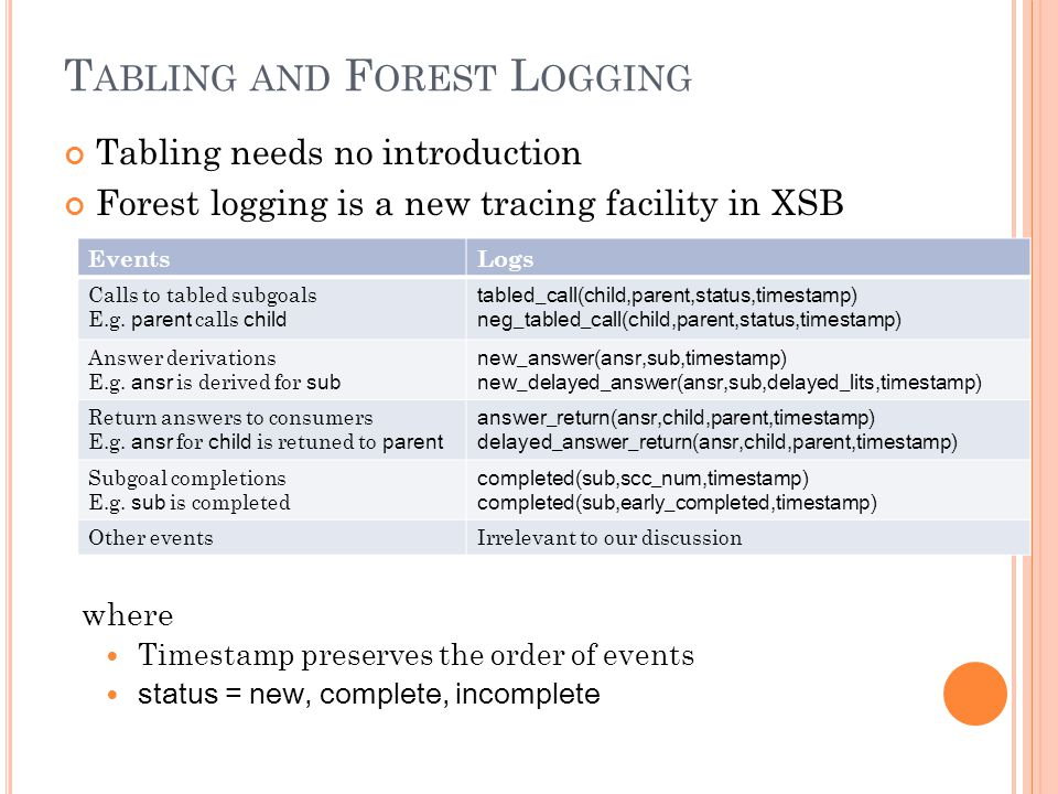 T ABLING AND F OREST L OGGING Tabling needs no introduction Forest logging is a new tracing facility in XSB EventsLogs Calls to tabled subgoals E.g.