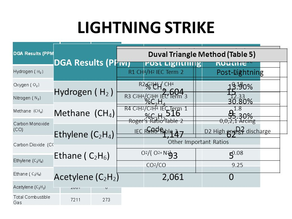 LIGHTNING STRIKE DGA Results (PPM)Post LightningRoutine Oxygen ( O 2 )7,4914,642 Nitrogen ( N 2 )86,41960,903 Carbon Monoxide (CO)790182 Carbon Dioxide (CO 2 )7,3043,540 DGA Results (PPM)Post LightningRoutine Hydrogen ( H 2 )2,60415 Methane (CH 4 )5169 Ethylene (C 2 H 4 )1,14762 Ethane ( C 2 H 6 )935 Acetylene (C 2 H 2 )2,0610 Roger's Ratio and IEC 60599 Methods Post-Failure R1 CH 4 /H 2 IEC Term 20.2 R2 C 2 H 6 / CH 4 0.18 R3 C 2 H 4 /C 2 H 6 IEC Term 312.33 R4 C 2 H 2 /C 2 H 4 IEC Term 11.8 Roger's Ratio Table 20,0,2,1 Arcing IEC Ratio Table 3D2 High energy discharge Other Important Ratios O 2 /( O 2+ N 2 )0.08 CO 2 /CO9.25 Duval Triangle Method (Table 5) Post-Lightning % CH 4 13.90% %C 2 H 4 30.80% %C 2 H 2 55.30% CodeD2