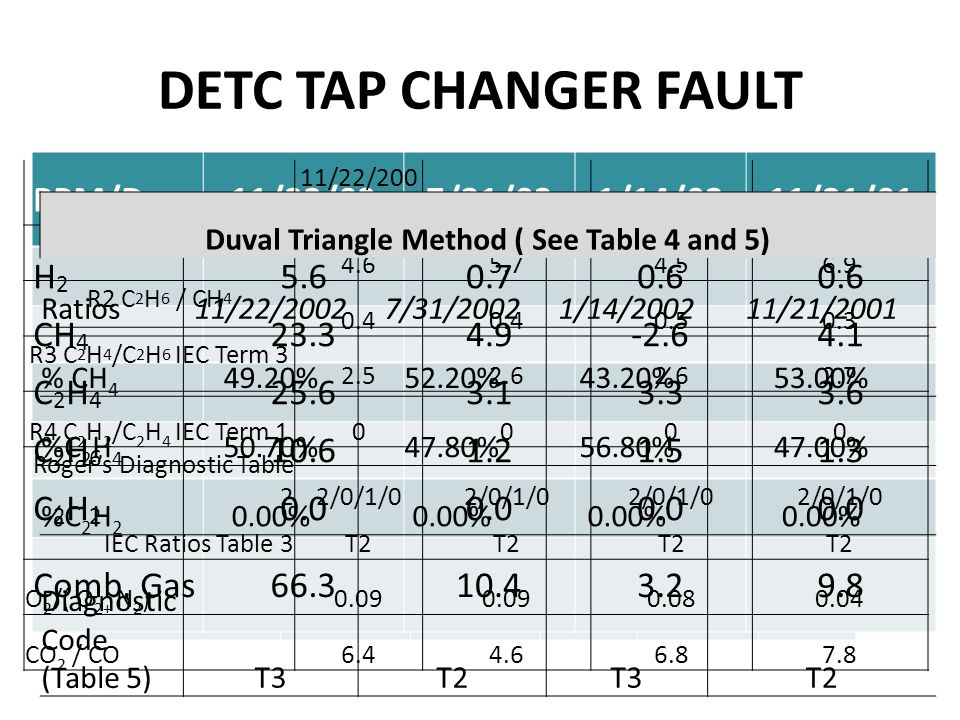 DETC TAP CHANGER FAULT Sample Date11/22/20027/31/20021/14/200211/21/20015/14/2001 Hydrogen (H 2 )9242941521192 Methane (CH 4 )4,2641,66069082560 Carbo