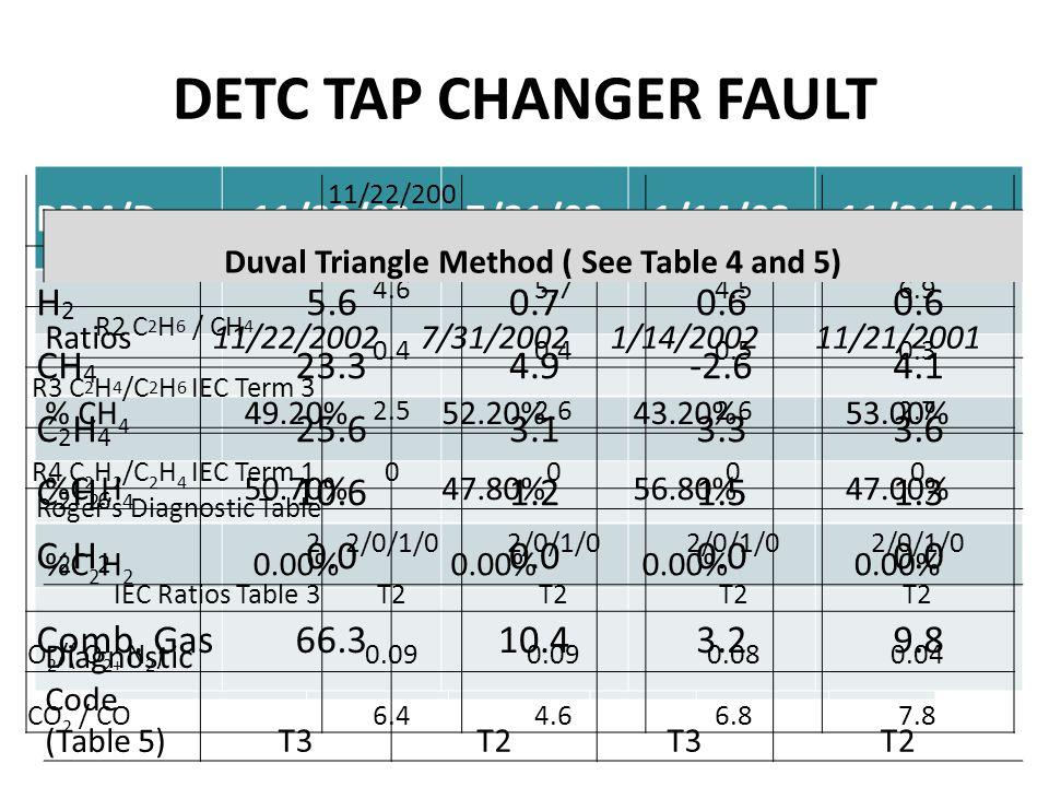 DETC TAP CHANGER FAULT Sample Date11/22/20027/31/20021/14/200211/21/20015/14/2001 Hydrogen (H 2 )9242941521192 Methane (CH 4 )4,2641,66069082560 Carbon Monoxide (CO)3051741008432 Carbon Dioxide (CO 2 )1,951793679651274 Ethylene (C 2 H 4 )4,3921,52090873266 Ethane (C 2 H 6 )1,77158834526834 Acetylene (C 2 H 2 )30000 Combustible Gas11,6594,2362,1952,028193 Sample Date11/22/027/31/021/14/0211/21/015/14/01 Hydrogen (H 2 )9242941521192 Methane (CH 4 )4,2641,66069082560 Ethylene (C 2 H 4 ) 4,3921,52090873266 Ethane (C 2 H 6 )1,77158834526834 Acetylene (C 2 H 2 ) 30000 PPM/Day11/22/027/31/021/14/0211/21/01 H2H2 5.60.70.6 CH 4 23.34.9-2.64.1 C2H4C2H4 25.63.13.33.6 C2H6C2H6 10.61.21.51.3 C2H2C2H2 0.0 Comb.