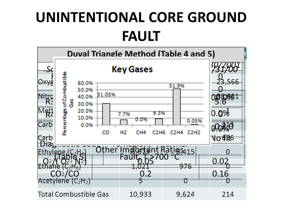 UNINTENTIONAL CORE GROUND FAULT Sample Date7/9/20015/30/20013/31/2000 Hydrogen (H 2 )8405380 Oxygen (O 2 )4,8191,94523,566 Nitrogen (N 2 )90,23278,96188,681 Methane (CH 4 )001 Carbon Monoxide (CO)3,3952,694213 Carbon Dioxide (CO 2 )700423656 Ethylene (C 2 H 4 )5,6735,4150 Ethane (C 2 H 6 )1,0219760 Acetylene (C 2 H 2 )500 Total Combustible Gas10,9339,624214 Roger's and IEC Ratio Methods (Table 1, 2 & 3) Sample Dates7/9/20015/30/2001 R1 CH 4 /H 2 IEC Term 200 R2 C 2 H 6 / CH 4 00 R3 C 2 H 4 /C 2 H 6 IEC Term 35.6 R4 C 2 H 2 /C 2 H 4 IEC Term 1 00 Roger's Ratio5,0,2,0 IECNo fit Other Important Ratios O 2 /( O 2+ N 2 )0.050.02 CO 2 /CO0.20.16 Duval Triangle Method (Table 4 and 5) Sample Date07/09/0105/30/0103/31/00 % CH 4 0.0% 100.0% %C 2 H 4 99.9%100.0%0.0% %C 2 H 2 0.1%0.0% Diagnostic Code (Table 5) T3 Region, Thermal Fault, T >700 °C