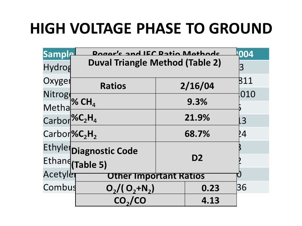 HIGH VOLTAGE PHASE TO GROUND Sample Date2/16/20042/13/2004 Hydrogen ( H 2 )9013 Oxygen (O 2 )34,78425,811 Nitrogen (N 2 )114,213101,010 Methane (CH 4 )485 Carbon Monoxide (CO)158113 Carbon Dioxide (CO 2 )653524 Ethylene ( C 2 H 4 )1133 Ethane (C 2 H 6 )52 Acetylene (C 2 H 2 )3540 Combustible Gas768136 Roger's and IEC Ratio Methods Ratios R1 CH 4 /H 2 IEC Term 2 0.5 R2 C 2 H 6 / CH 4 0.1 R3 C 2 H 4 /C 2 H 6 IEC Term 3 22.6 R4 C 2 H 2 /C 2 H 4 IEC Term 1 3.1 Diagnostic Case 2 (Table 2) (0,0,2,2) Arcing IEC Ratio (Table 3)D1 Other Important Ratios O 2 /( O 2 +N 2 )0.23 CO 2 /CO4.13 Duval Triangle Method (Table 2) Ratios2/16/04 % CH 4 9.3% %C 2 H 4 21.9% %C 2 H 2 68.7% Diagnostic Code (Table 5) D2