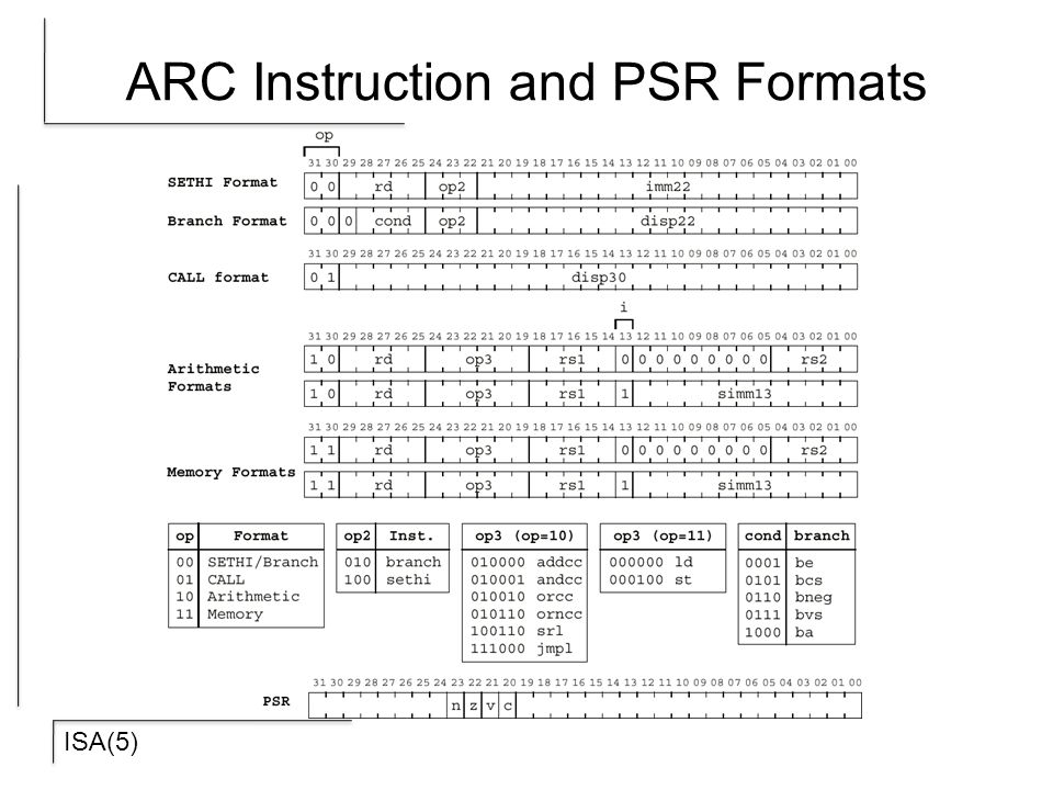 ISA(5) ARC Instruction and PSR Formats