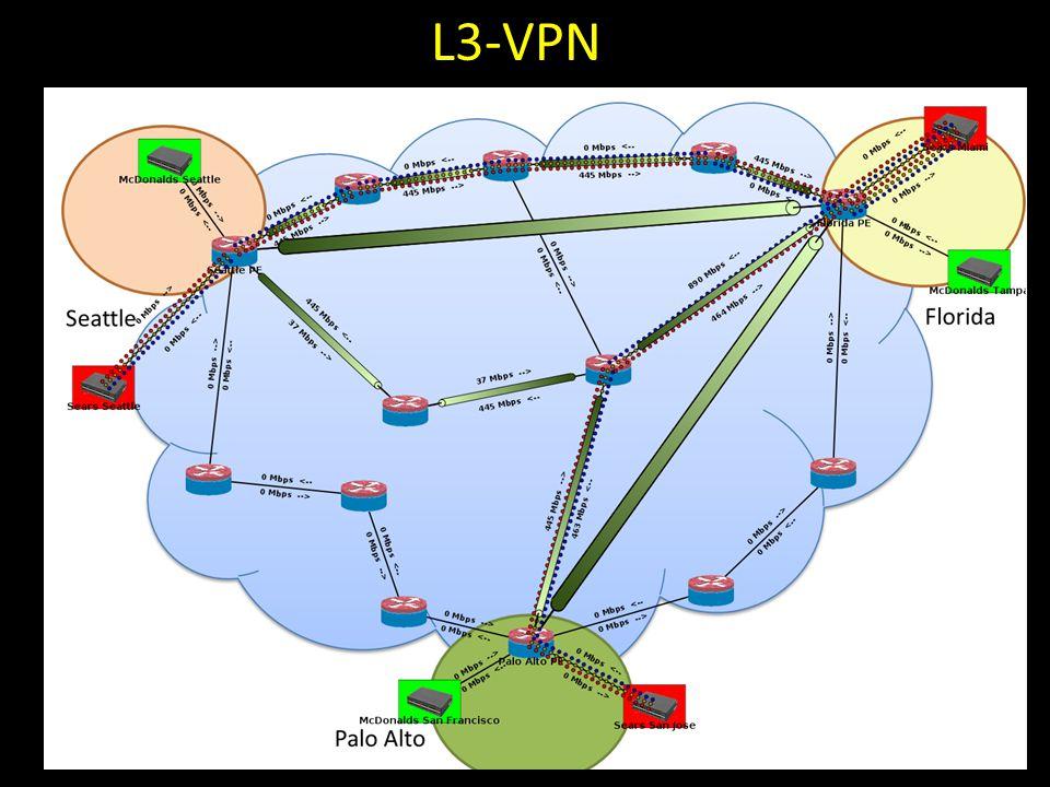 L3-VPN 18
