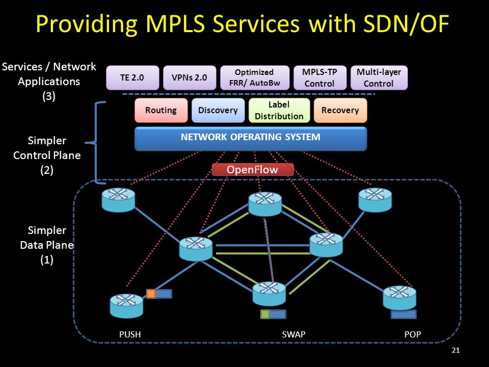 Providing MPLS Services with SDN/OF OpenFlow NETWORK OPERATING SYSTEM Routing Discovery Label Distribution Recovery TE 2.0 VPNs 2.0 Simpler Data Plane