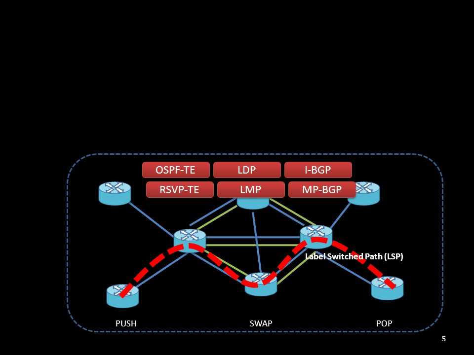 OSPF-TE RSVP-TE LDP I-BGP LMP MP-BGP Label Switched Path (LSP) PUSHSWAPPOP 5